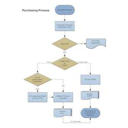 Home Design Layout Software by Purchasing Amp Procurement Process Flow Chart
