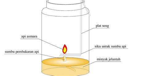 Minyak Hemat serba serbi lu gantung hemat ala minyak jelantah