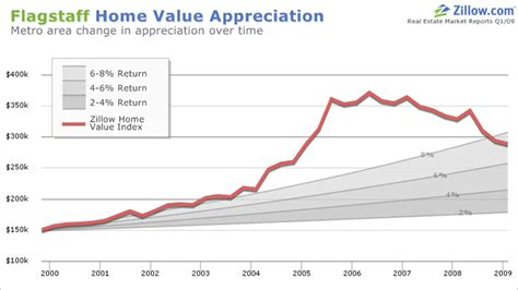 flagstaff real estate home value appreciation depreciation