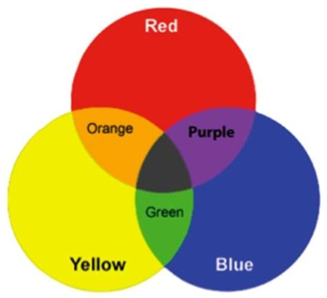 what primary colors make purple how to make purple with primary colors