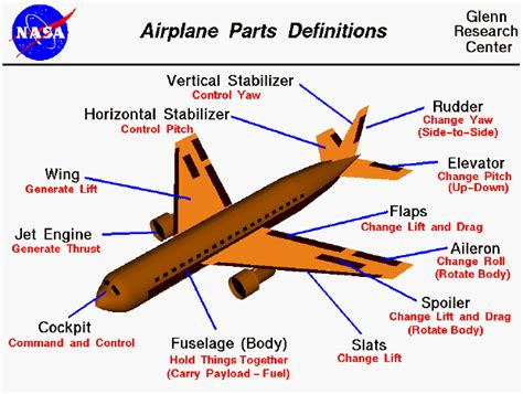 airplane parts answer key aviation humor command