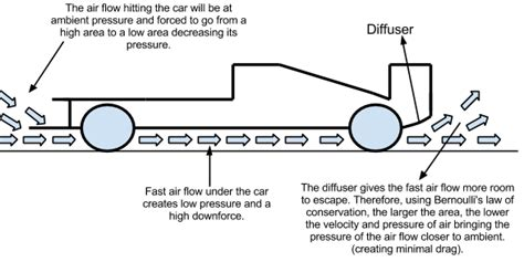 aerodynamics diagram how the diffuser exhaust and rear wing creates downforce