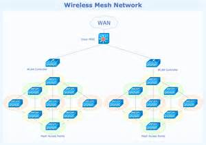 conceptdraw sles computer and networks wireless network diagrams