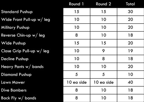 Chest And Back P90x Worksheet by P90x Workout Sheet Chest And Back Eoua