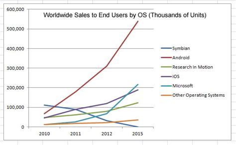 iphone vs android sales ios blackberry symbian and microsoft vs android a fair fight