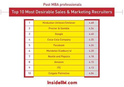 Part Time Mba In Sales And Marketing most preferred sales marketing and technology recruiters