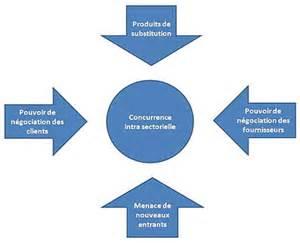 matrice management wikip 233 dia