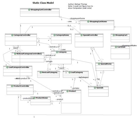class diagram uml tutorial uml class diagram cake ideas and designs