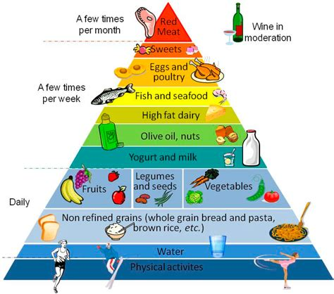 Pyramid Gut 1 ijms free text mediterranean diet and health food effects on gut microbiota and