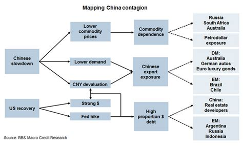 market economy flowchart mapping china contagion the flowchart gold and precious