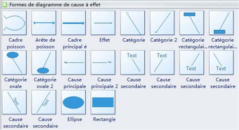 logiciel pour faire un diagramme d ishikawa diagramme de causes et effets