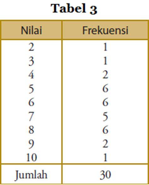 cara membuat tabel distribusi frekuensi ppt cara penyajian data dalam bentuk tabel