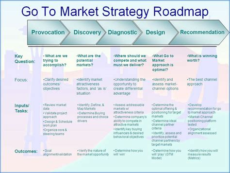 go to market strategy roadmap jpg 866 215 651 product