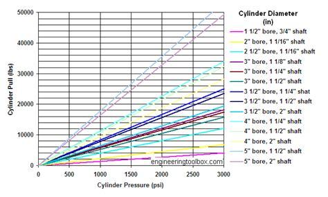 hydraulic cylinder diagram new hydraulic psi
