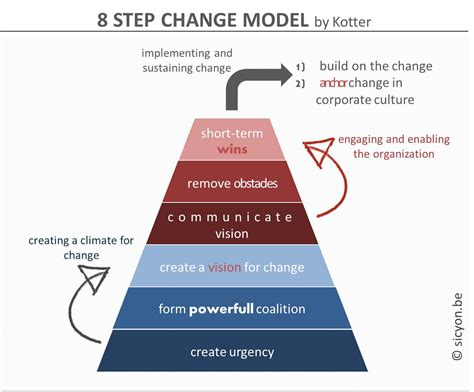 kotter need for change change management create a climate for change 1