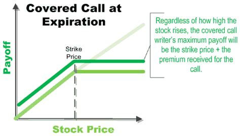 covered call diagram protect your portfolio with binary option strategies puts