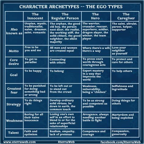 character archetypes enriching your novel s cast now novel character archetypes ego types writing pinterest