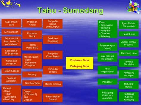 Jual Sekam Bakar Di Bandung kb indo klaster 24