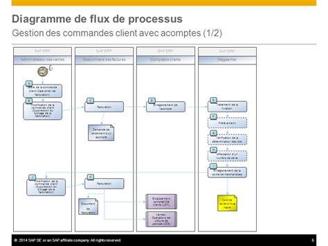 Calendrier Is Acompte Gestion Des Commandes Client Avec Acomptes Ppt