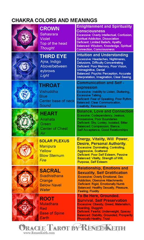 chakra colors and meanings chart chakra cards 171 oracle tarot by renee sarasvati