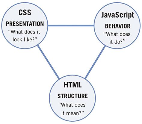 javascript diagram intiwebsites for dummies what are html css javascript