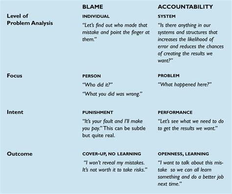how to my to be a service the systems thinker moving from blame to accountability