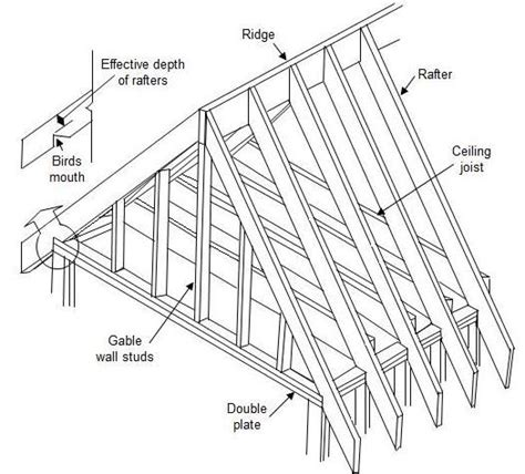 Roof Pattern Drawing | in most home designs roof trusses require no load bearing