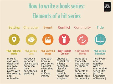 how to write a book series 10 tips for success now novel