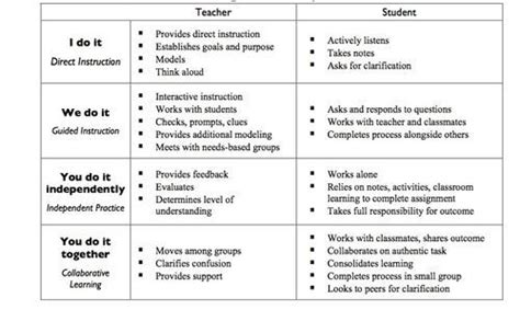 lesson plan template i do we do you do pin by camille hosler on teaching