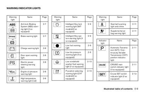 security indicator light nissan altima 2008 versa owner s manual