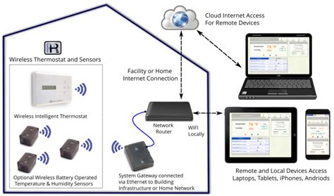 home network design with remote access 100 home network design with remote access smart