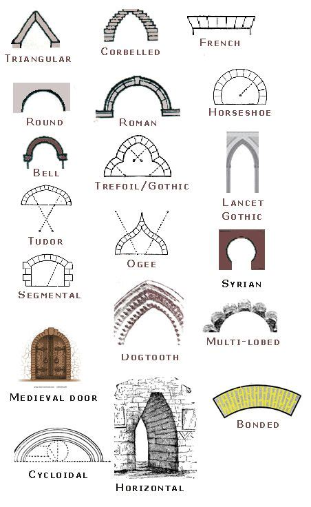 types of architectural styles 91 best images about architectural details on pinterest