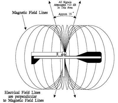 radiation pattern antenna theory the radio hobbyist the mfj 1786 magnetic loop antenna