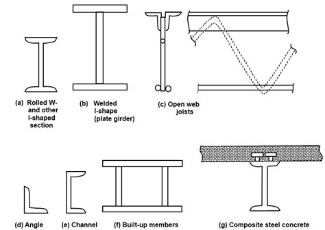 types  steel structures tension members compression