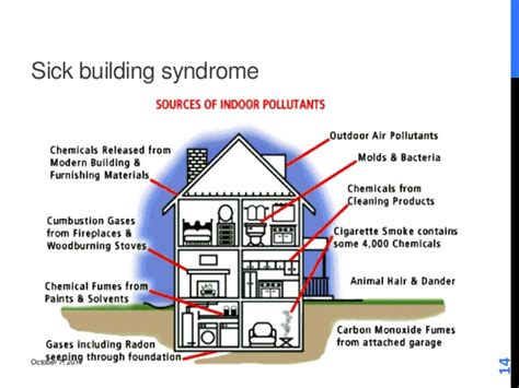 sick house syndrome sick house 28 images a sick building victim tells it like it is get accentuate