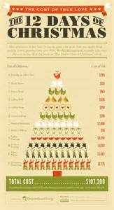 green team gazette 12 days of christmas