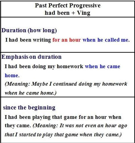 pattern of past perfect continuous tense grammar worm past perfect and past perfect continuous