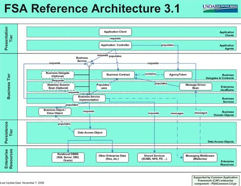how to reference a diagram sdlc reference architecture