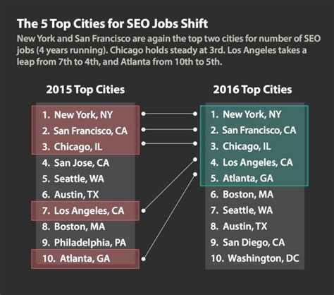 Marketing Manager Mba Salary Seattle Washington by Best Cities In The U S To Find Seo Inbound Marketing
