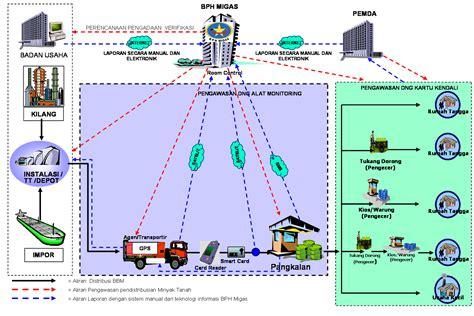 Minyak Tanah fuel supervision selamat datang di situs bph migas