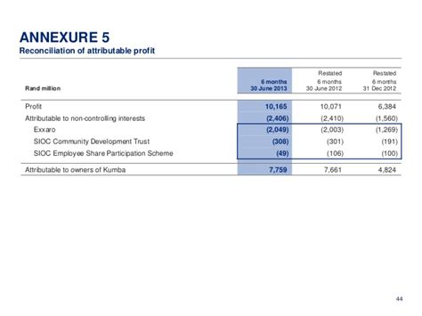 Ku Mba Results by Kumba Iron Ore Interim Results For The Six Months Ended