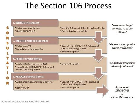 section 106 flowchart related keywords suggestions for section 106