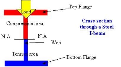 area of i section why is an i beam shaped the way it is how did an i beam s