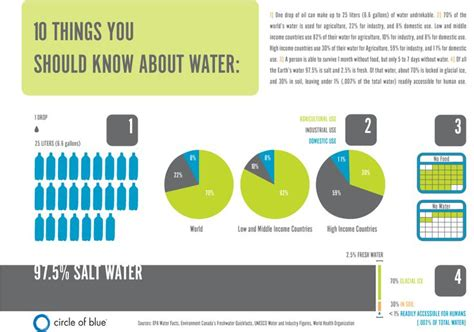 10 Things About Womans You Should by Infographic Ten Things You Should About Water How