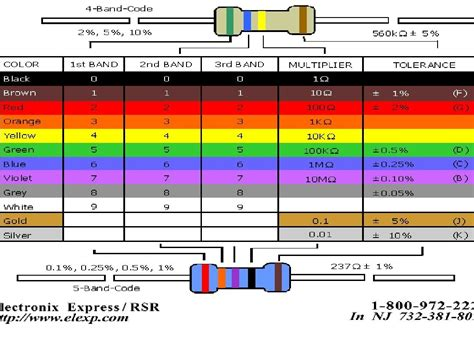 resistor color code ppt color code for resistor values 28 images resistor chart electronics center component