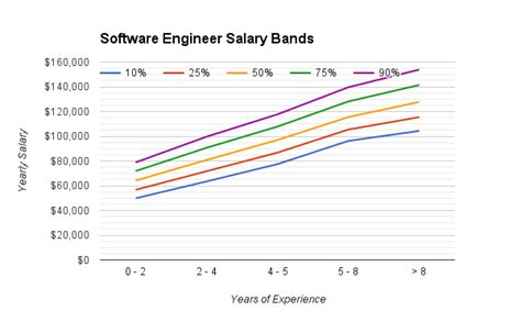 Software Engineer With Mba Salary by The Michael Strejcek
