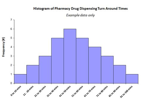 histogram template clinical excellence commission histogram