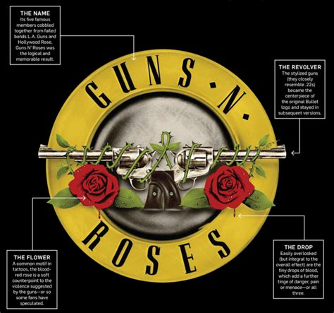 guns and roses y la historia de su logo