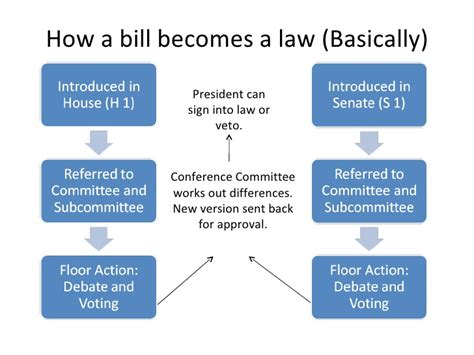 bill becomes flowchart how a bill becomes a
