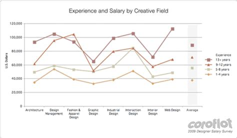 coroflot 2009 designer salary survey the results are in core77